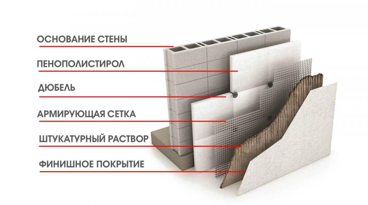 штукатурка по эппс цементным раствором